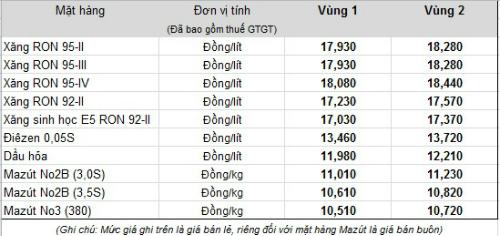 xang-giam-gia-chua-toi-100-dong-mot-lit