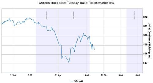 United Airlines mất hàng trăm triệu USD sau vụ kéo hành khách khỏi máy bay
