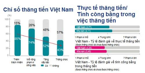 lao-dong-viet-nam-thang-chuc-nhanh-nhat-khu-vuc-1