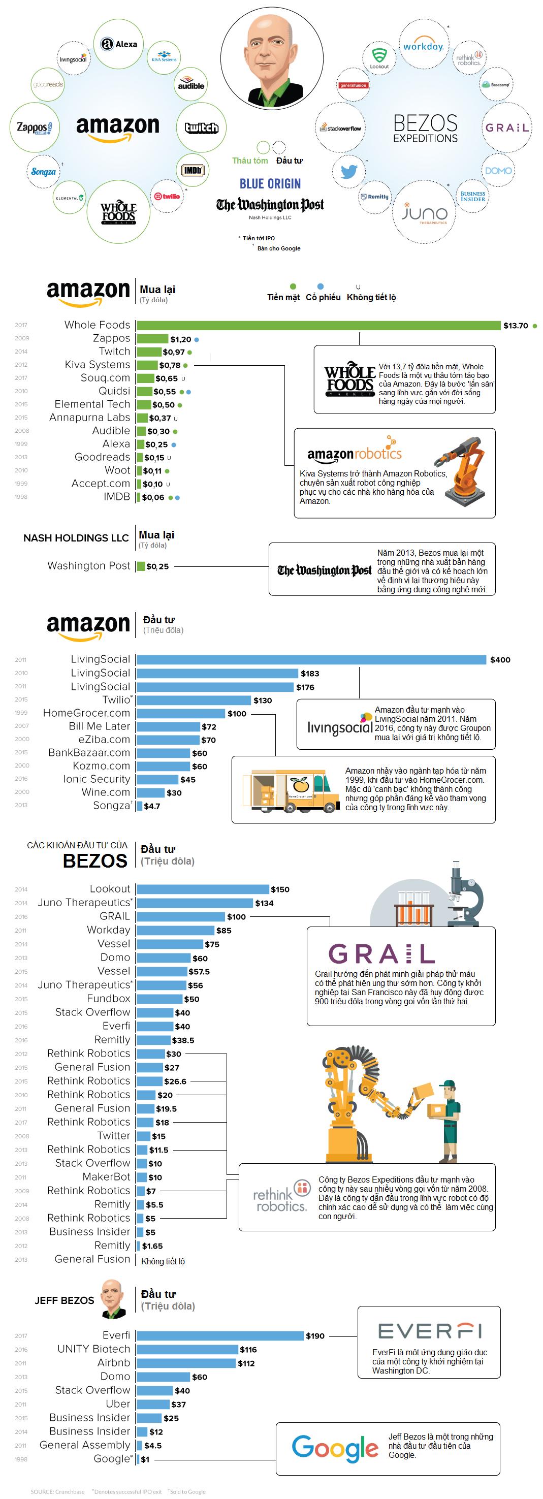 'Đế chế' hơn 85 tỷ USD của ông chủ Amazon