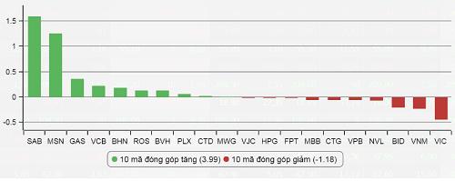 VN-Index vượt mốc 800 điểm sau gần 10 năm