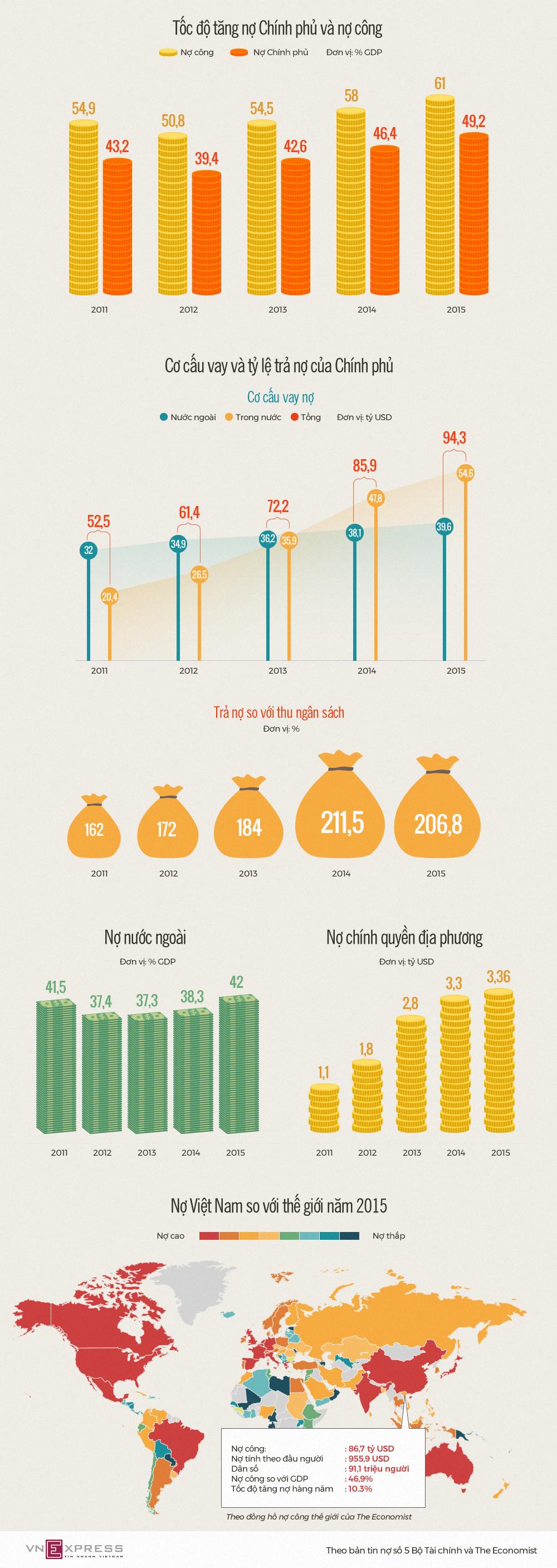 Nợ công tăng nhanh thế nào trong 4 năm qua