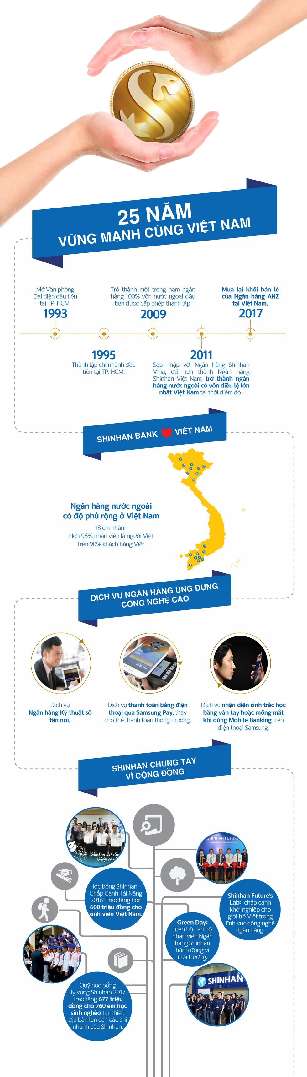 25 năm phát triển của Ngân hàng Shinhan tại Việt Nam