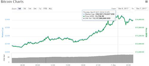 gia-bitcoin-tang-hon-2000-usd-chi-trong-mot-ngay