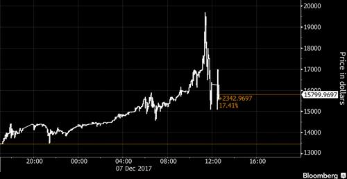 Đà tăng giá của Bitcoin trên sàn Coinbase trong đêm qua. Ảnh: Bloomberg