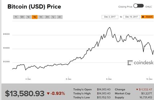bitcoin-mat-gan-4000-usd-tu-dinh