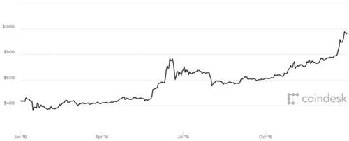 Năm 2017 điên cuồng của Bitcoin