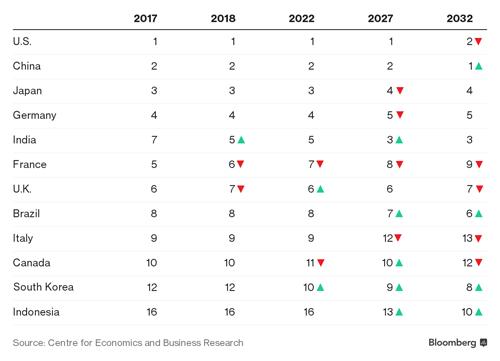 Trung Quốc được dự báo thành nền kinh tế lớn nhất thế giới năm 2032