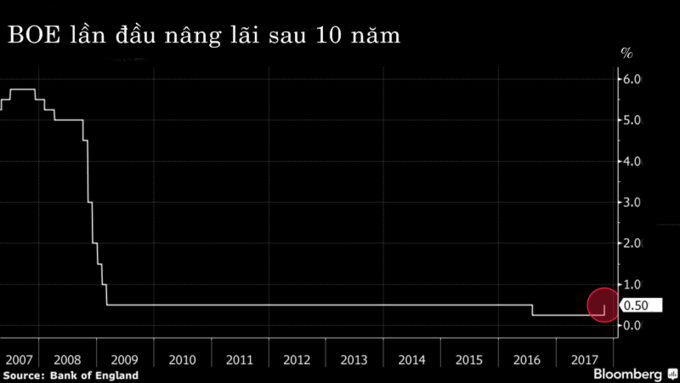Kinh tế toàn cầu 2017 qua các biểu đồ