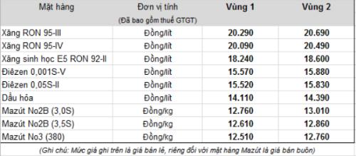 Bảng giá xăng dầu bán lẻ của Petrolimex.