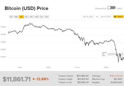 gia-bitcoin-xuong-duoi-12000-usd