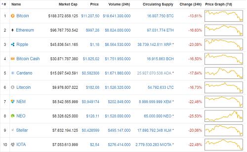 10 đồng tiền lớn nhất theo thống kê của Coinmarketcap đều chìm trong sắc đỏ.