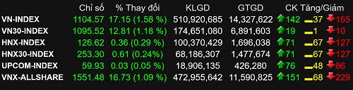 14.000 tỷ đổ vào thị trường, VN-Index vượt 1.100 điểm khi trở lại giao dịch