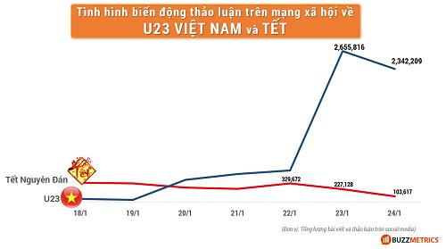 Chiến dịch quảng cáo xoay chiều theo U23 Việt Nam
