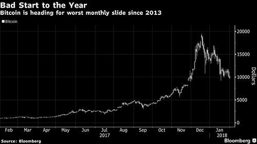 Biến động của Bitcoin trong một năm qua.