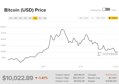 Diễn biến giá Bitcoin trong 3 tháng qua.