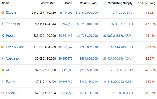 10 đồng tiền kỹ thuật số có vốn hóa lớn nhất đều chìm trong sắc đỏ với mức giảm từ 14,5 đến hơn 30%. Ảnh: CoinMarketcap