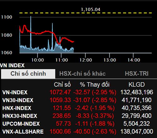 Thị trường chìm trong sắc đỏ ngay trong phiên đầu tuần. Ảnh: SSI