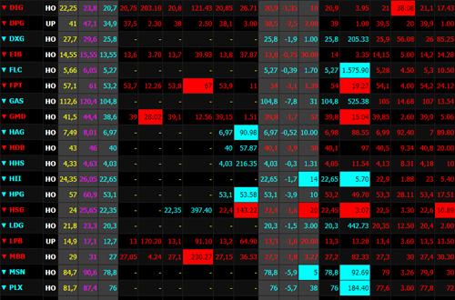 Toàn thị trường tiếp tục đỏ rực trong phiên bán tháo sáng 6/2 trên bảng giá của SSI.