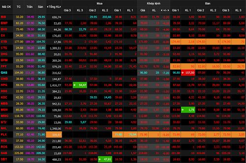 Nhóm VN30, đại diện 30 cổ phiếu vốn hóa trên thị trường chìm trong sắc đỏ ngay khi mở cửa phiên giao dịch. Ảnh chụp bảng giá điện tử Công ty chứng khoán VNDirect