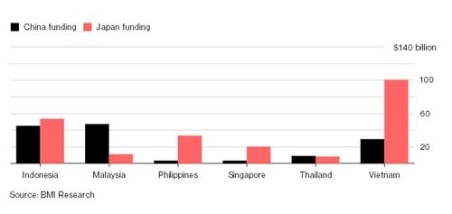 Số vốn mà Trung Quốc và Nhật Bản đổ vào các nước Đông Nam Á.