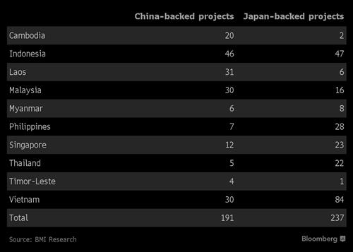 Số dự án có vốn của của Trung Quốc và Nhật Bản tại các nước Đông nam Á.