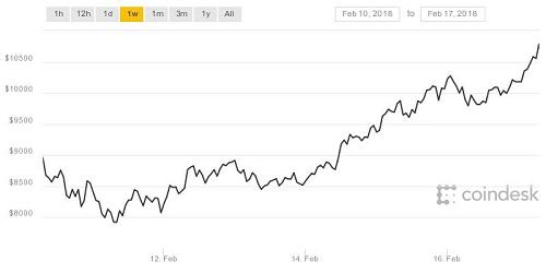 bitcoin-tro-lai-moc-10000-usd