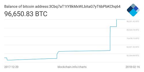 mot-nha-dau-tu-dat-cuoc-400-trieu-usd-vao-bitcoin