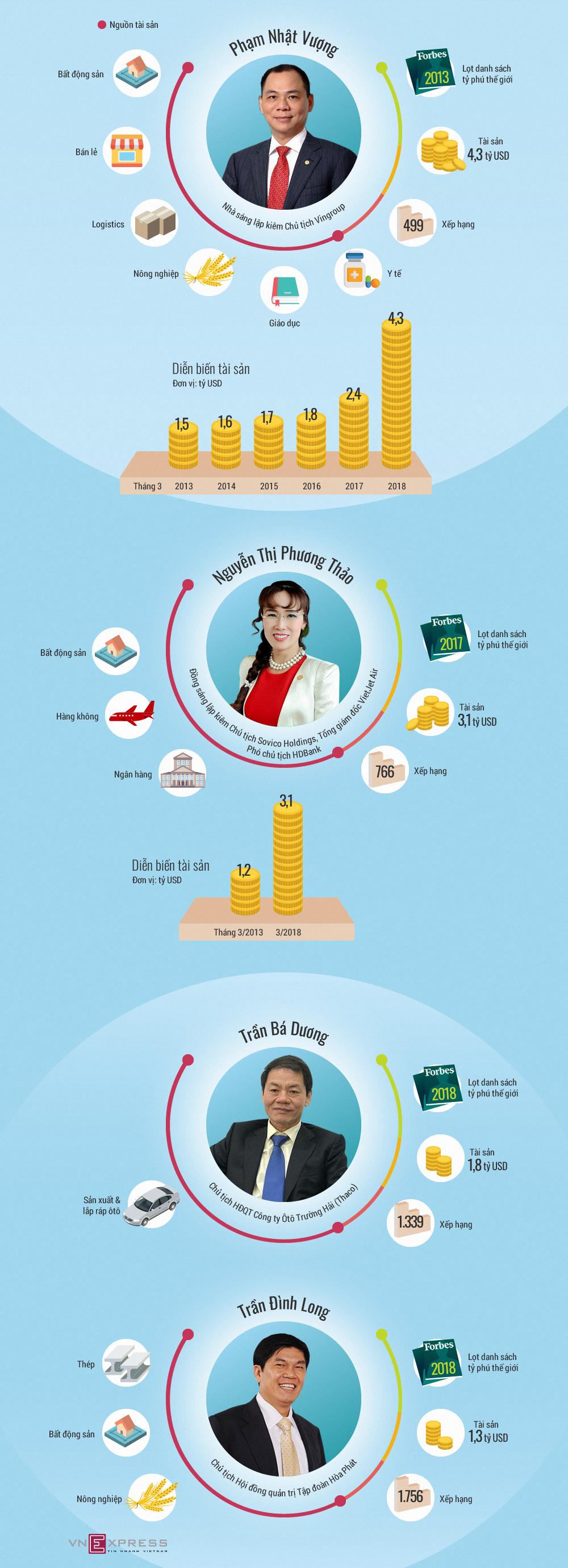 Tài sản của tỷ phú Việt Nam đến từ đâu?