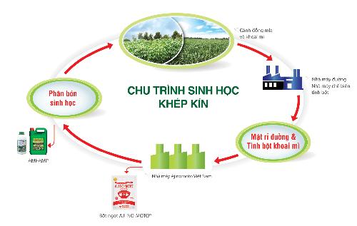 Ajinomoto Việt Nam với phương châm phát triển vì môi trường