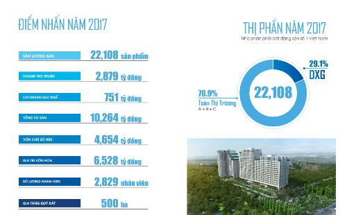 Đất Xanh kỳ vọng lớn vào thị trường tiềm năng Tây Nam Bộ