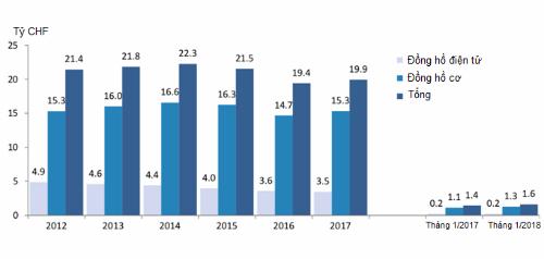 Doanh thu xuất khẩu đồng hồ Thụy Sĩ qua các năm gần đây.