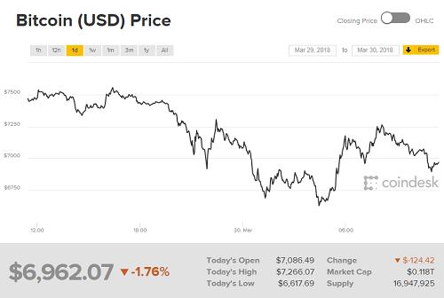 Mỗi Bitcoin đang được giao dịch quanh mốc 6.900 USD. Ảnh: Coindesk.