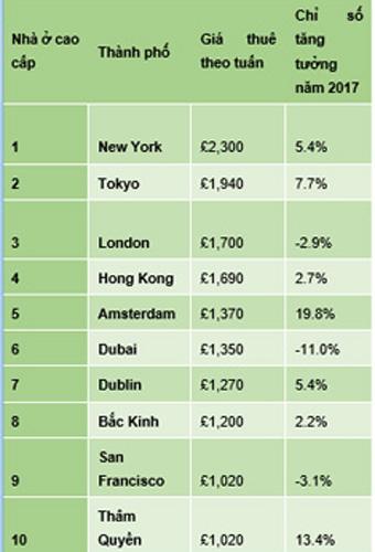 Giá thuê nhà cao cấp ở châu Á đắt nhất toàn cầu