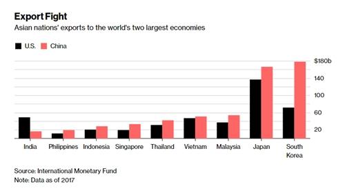 Trung Quốc là thị trường xuất khẩu lớn nhất với nhiều nước châu Á.
