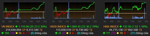 Thị trường tăng mạnh trở lại vào cuối phiên chiều hôm nay (20/4).