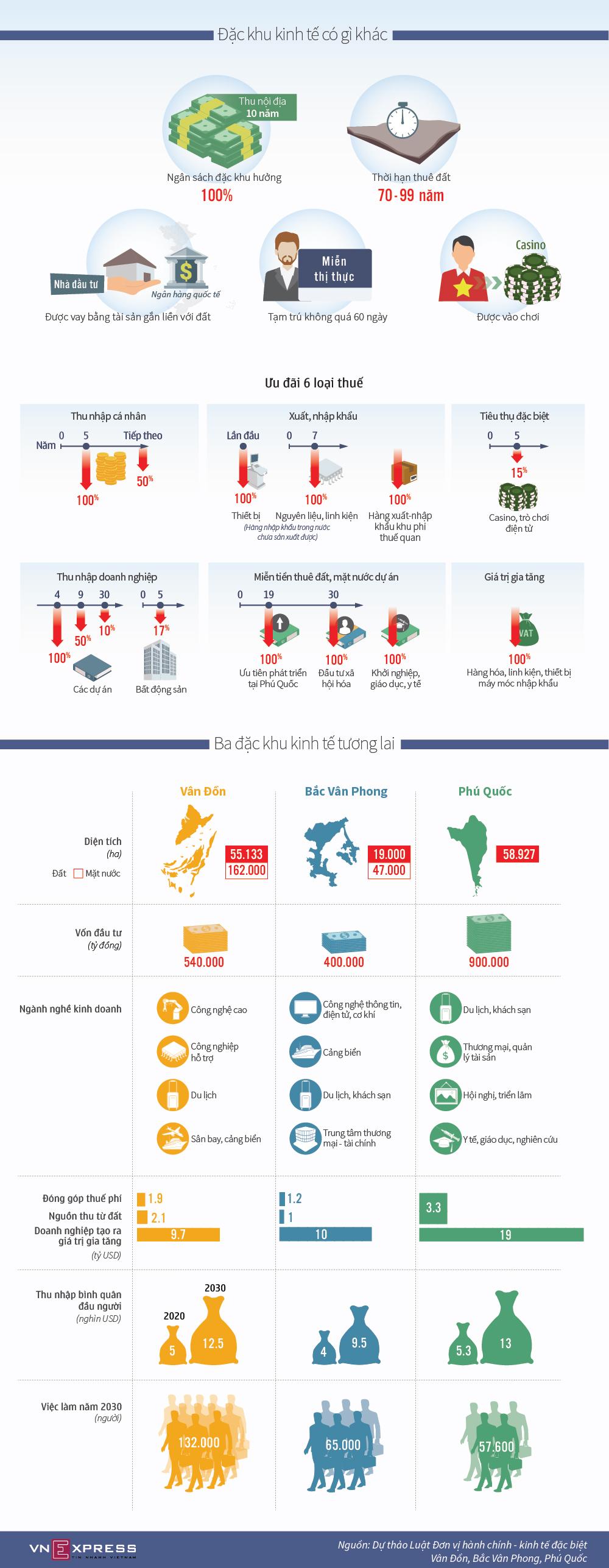 Ba đặc khu kinh tế tương lai được ưu đãi gì?