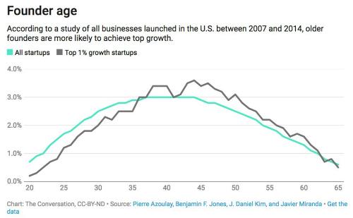 Biểu đồ chứng minh các nhà sáng lập tuổi trung niên có cơ hội đạt được thành công cao nhất.