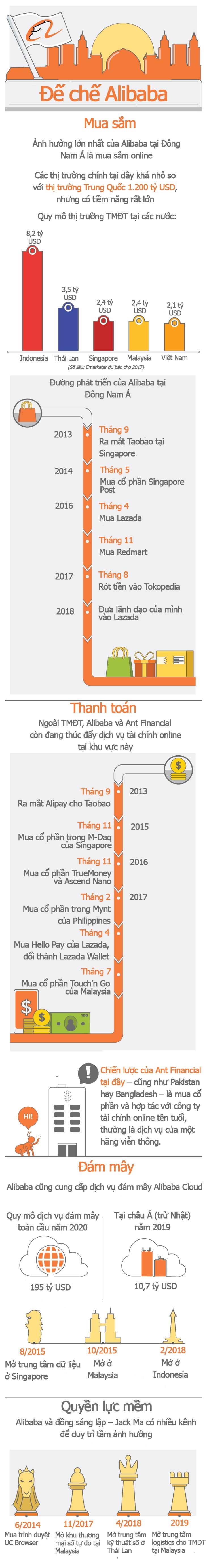 Đế chế của Alibaba tại Đông Nam Á