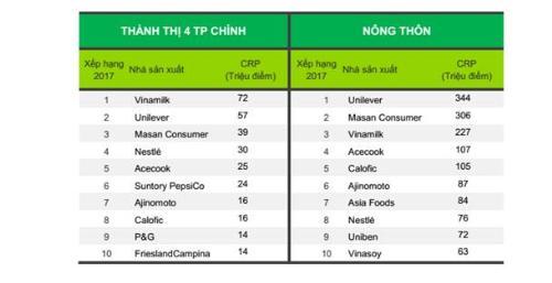 Vinamilk giữ vị trí Top 3 nhà sản xuất các thương hiệu được chọn mua nhiều nhất Việt Nam trong suốt 6 năm qua.