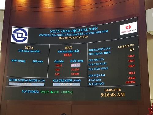 Cổ phiếu Techcombank giảm mạnh trong ngày chào sàn