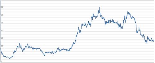 Diễn biến cổ phiếu VNS từ khi niêm yết đến nay. Nguồn: VNDirect