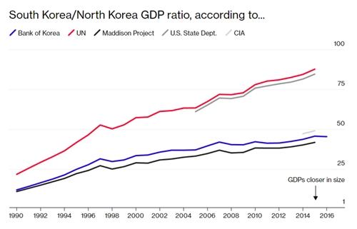Nền kinh tế bí ẩn của Triều Tiên có quy mô thế nào