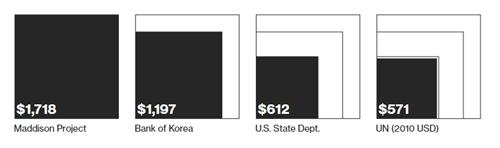 Nền kinh tế bí ẩn của Triều Tiên có quy mô thế nào - 1