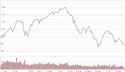 VN-Index xuống dưới 950 điểm trong phiên giao dịch đầu tiên của tháng 7. Ảnh: VNDirect