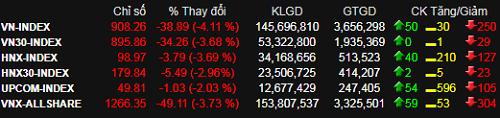 Thị trường chứng khoán tiếp tục chìm trong sắc đỏ.