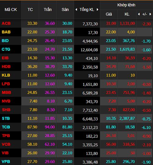 Không có cổ phiếu ngân hàng nào giữ được sắc xanhtrong phiên 3/7, trong khinhững cái tên nổi bật đều nằm sàn.