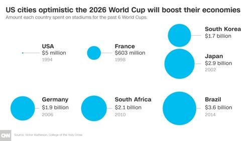Chi phí 1 số nước bỏ ra cho sân vận động trong 6 kỳ World Cup gần đó.