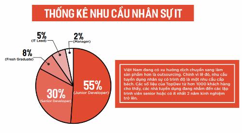 Lương IT bình quân ở Việt Nam 10-25 triệu đồng mỗi tháng - 1