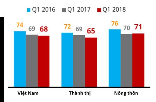 Chỉ số niềm tin của nhà bán lẻ Việt Nam. Nguồn: Nielsen.